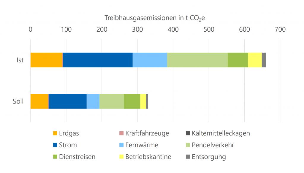 Szenarien einer CO2-Bilanz (Symbolbild)
